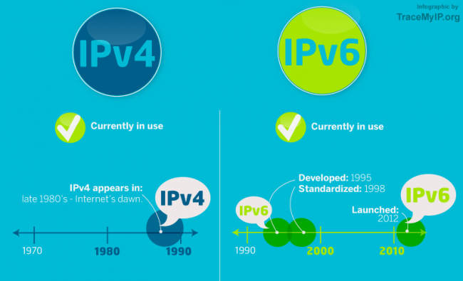 ipv4 vs ipv6 address